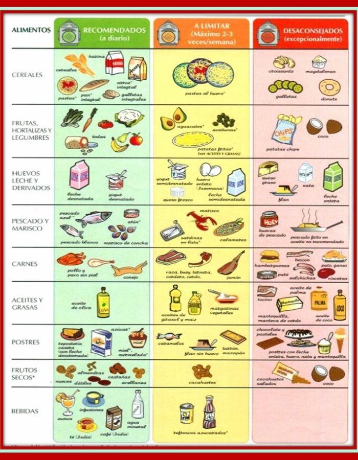 Alimentos aconsejables y desaconsejables para mantener a raya al colesterol con la nutrición