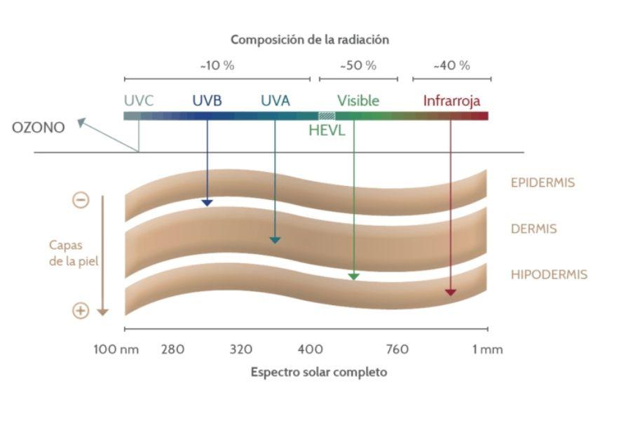 Efectos de la radiación en la piel